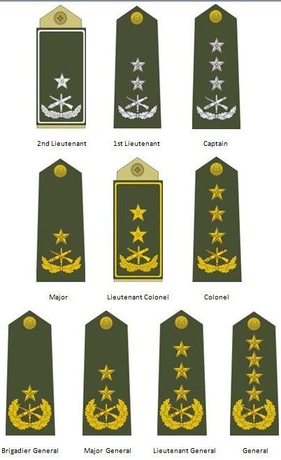 1st lieutenant clipart png library library Download tanzanian army ranks clipart Military rank Army officer ... png library library