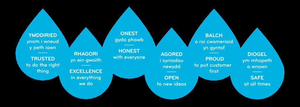 2019 graduate development programme in clipart vector transparent library Welsh Water Apprentice and Graduate Programme - vector transparent library