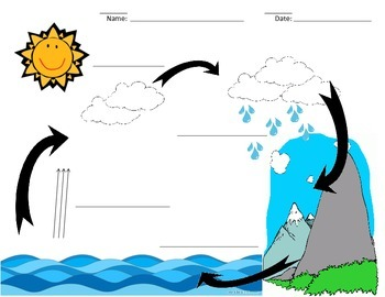 3 stages of water cycle label clipart graphic library download Water Cycle Label Worksheets & Teaching Resources | TpT graphic library download