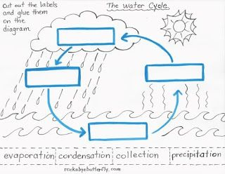 3 stages of water cycle label clipart png free download Image result for free printable water cycle worksheets | New Science ... png free download