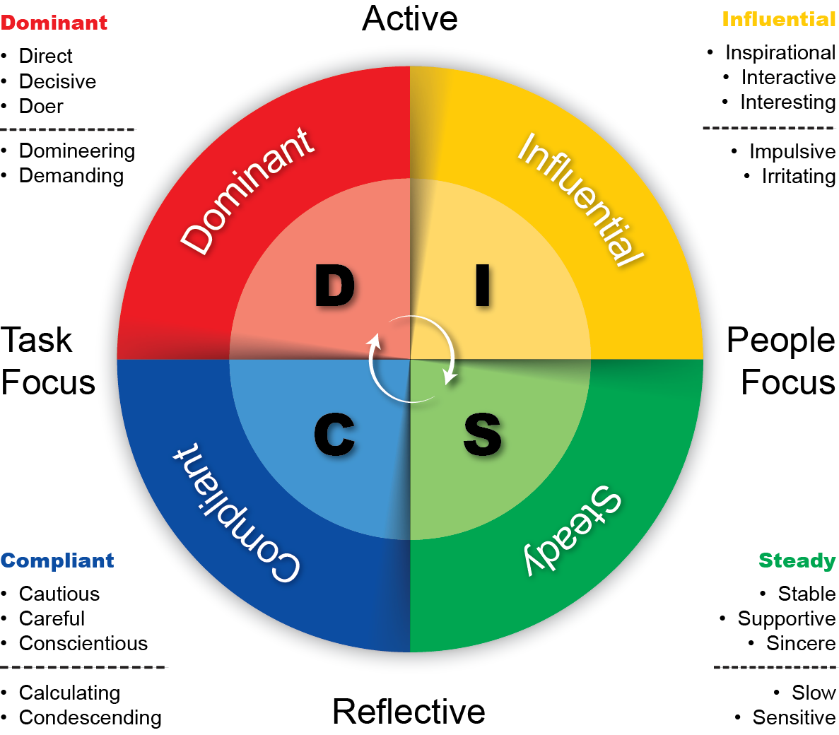 4 personality disc styles of people clipart image stock personality types disc - Google Search | Thinking Models ... image stock