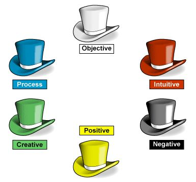 6 thinking hats clipart.  best ideas about