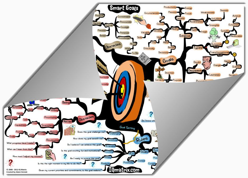 A detailed setting clipart download Goal Setting mind map created by Adam Sicinski. The Goal Setting ... download
