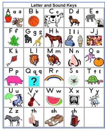 Abc chart clipart.  teaching aa apple