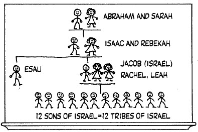 Clipartfest joseph. Abraham isaac and jacob clipart