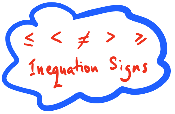 Inequations and Absolute Values – Locus Academy freeuse