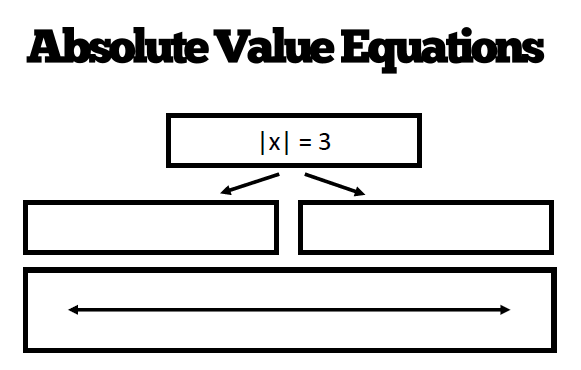 Math = Love: Solving Absolute Value Equations clipart free