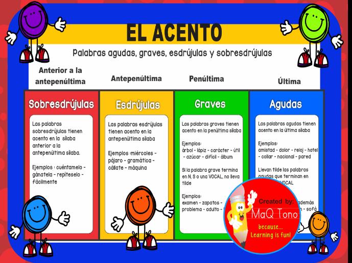 Acento clipart picture transparent library El Acento Spanish posters picture transparent library