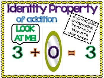 Addition addition zero clipart vector stock Commutative and Identity Property of Addition Posters by Elementary ... vector stock