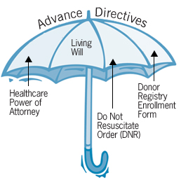 Advanced directives clipart banner free library The Benefits of Advance Directives | Enriching Elder Lives banner free library