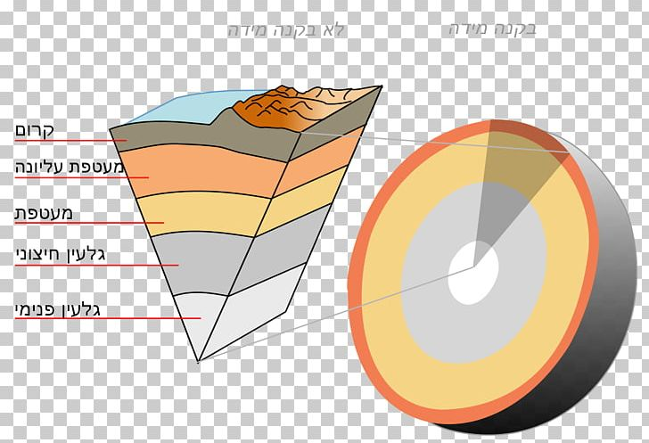 Aesthenosphere clipart png royalty free stock Crust Earth Asthenosphere Mantle Inner Core PNG, Clipart, Angle ... png royalty free stock