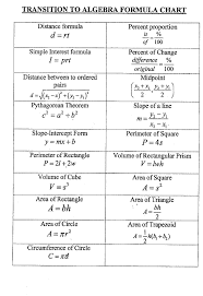Algebra formulas clipart graphic free download math formula chart algebra 2: Math formula chart algebra 2 polygon ... graphic free download