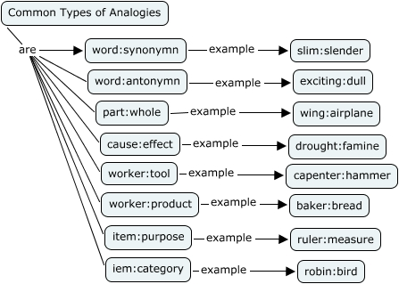 Analogy examples clip art black and white Common Types of Analogies - How do I figure out analogies? clip art black and white
