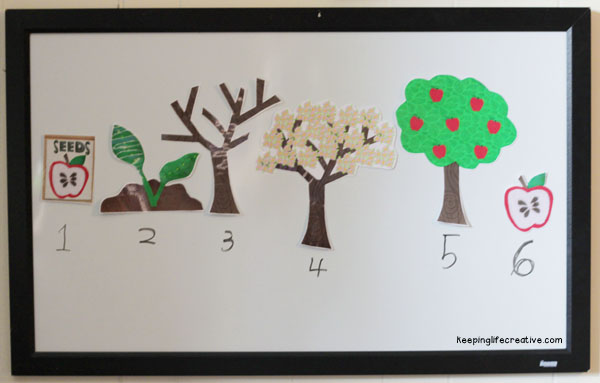 Apple tree cycle clipart picture library stock Apple tree cycle clipart - ClipartFox picture library stock