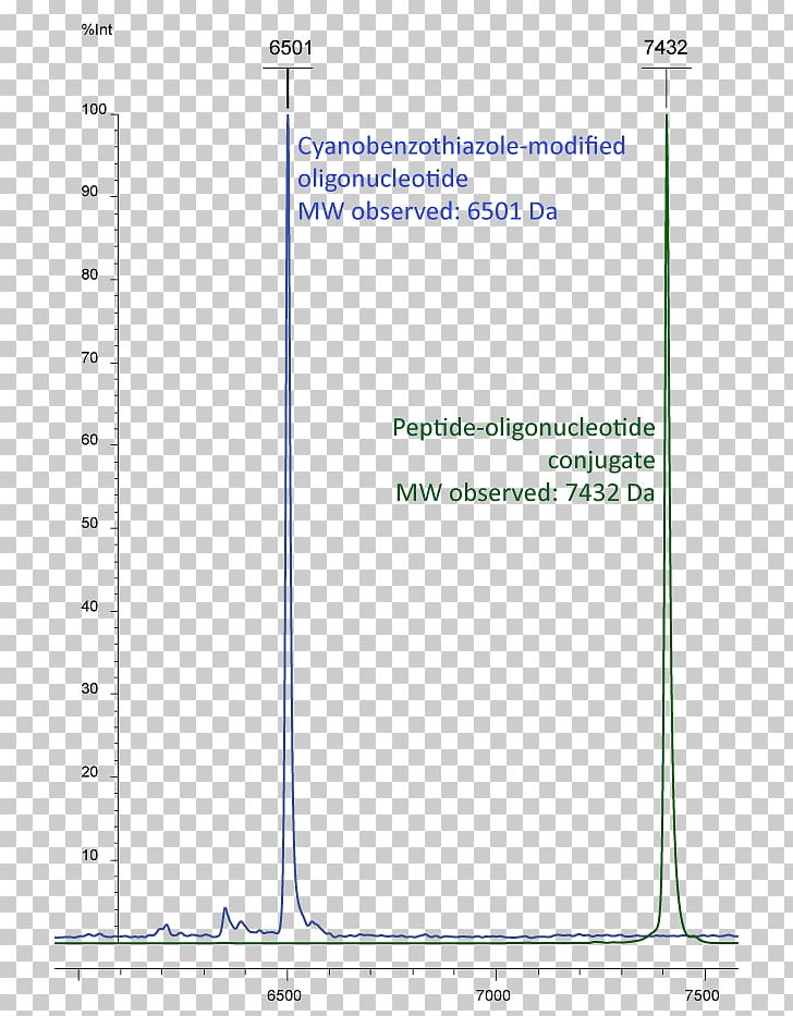 Aptamer clipart png download Oligonucleotide RNA Aptamer Antisense Therapy DNA PNG, Clipart ... png download
