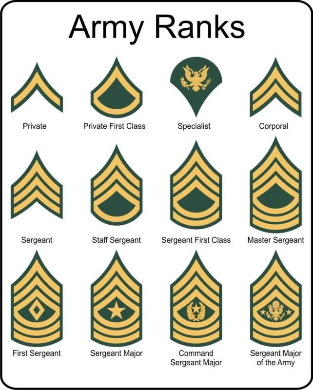 Army rank patches clipart png library download Military U.S. Army Rank insignia metal sign | History facts | Army ... png library download