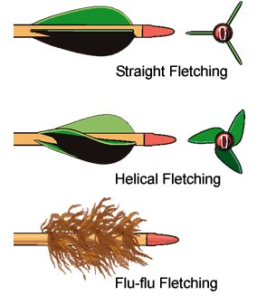 Arrow fletch clipart black vector transparent library The feathers on the back of arrows are also called fletchings. In ... vector transparent library