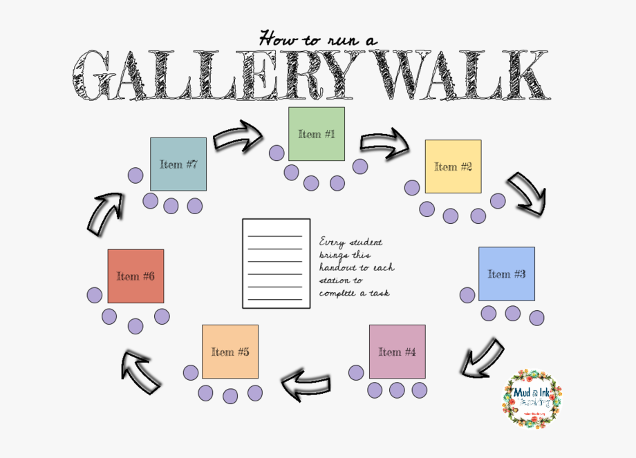 Art walk clipart jpg freeuse How To Use A Gallery Walk In Any Classroom With Any - Gallery Walk ... jpg freeuse