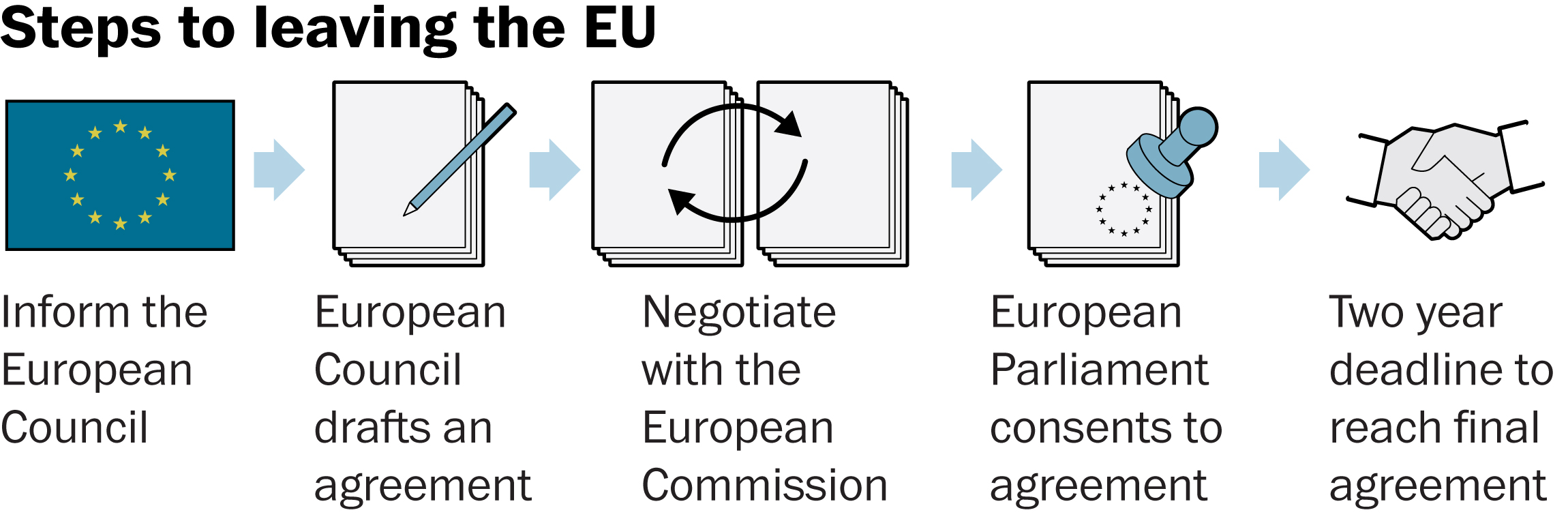Article 50 clipart transparent download This is the process for leaving the E.U. Except nobody's ever used ... clipart transparent download