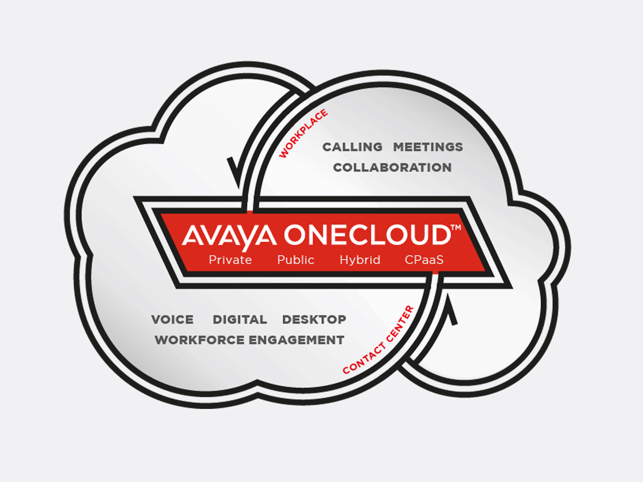 Avaya logo clipart picture library download Experience Avaya OneCloud for Business Communications | Avaya picture library download