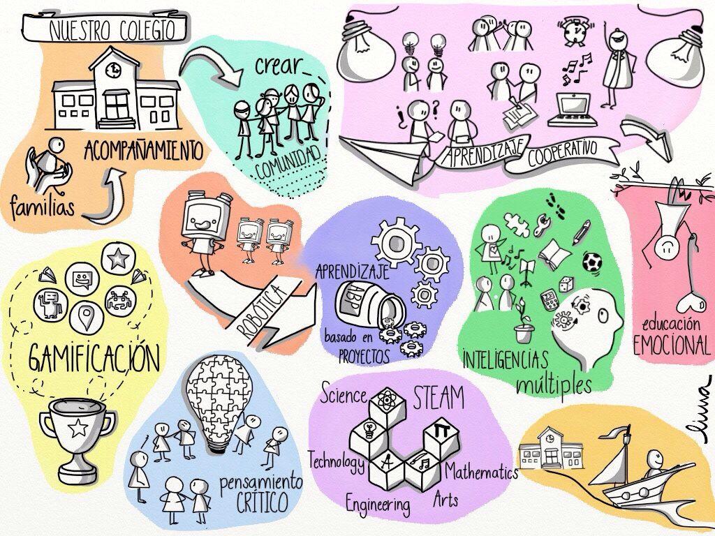 Ayudandonos unos a otros clipart image free download Mis dibujos digitales - iPad | Management | Mapas mentales y ... image free download