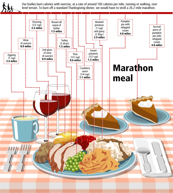 Bad thanksgiving meal clipart jpg royalty free Perhaps knowing that a standard Thanksgiving meal translates to a ... jpg royalty free