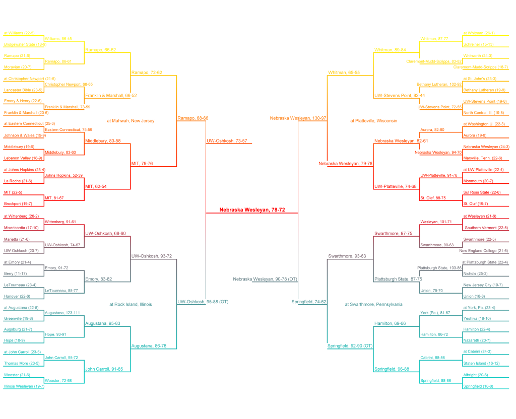 Basketball bracket clipart image library library PA Announcing - Tournaments | Matthew C Wallace image library library