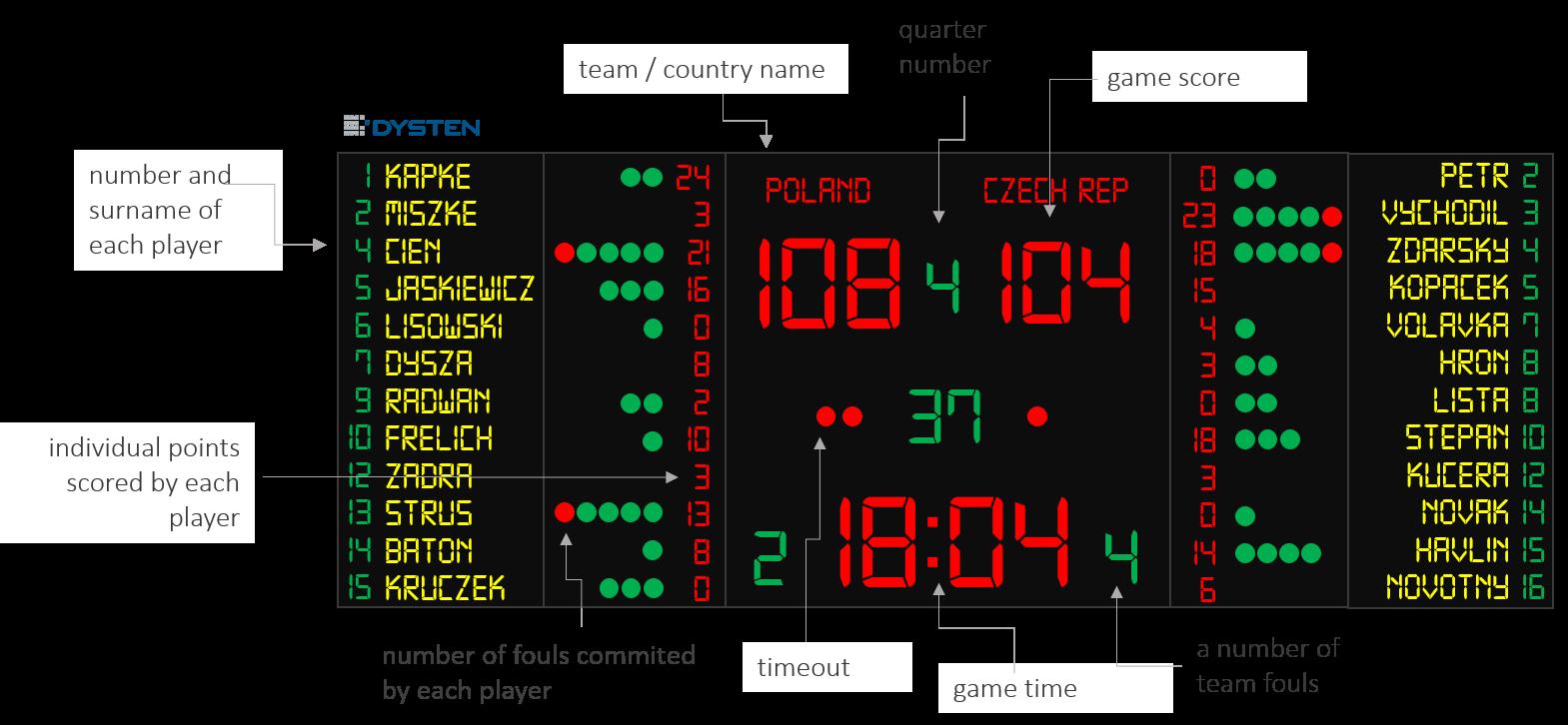 Basketball scoreboard clean clipart banner transparent download LED scoreboards - basketball, volleyball, football, hockey banner transparent download