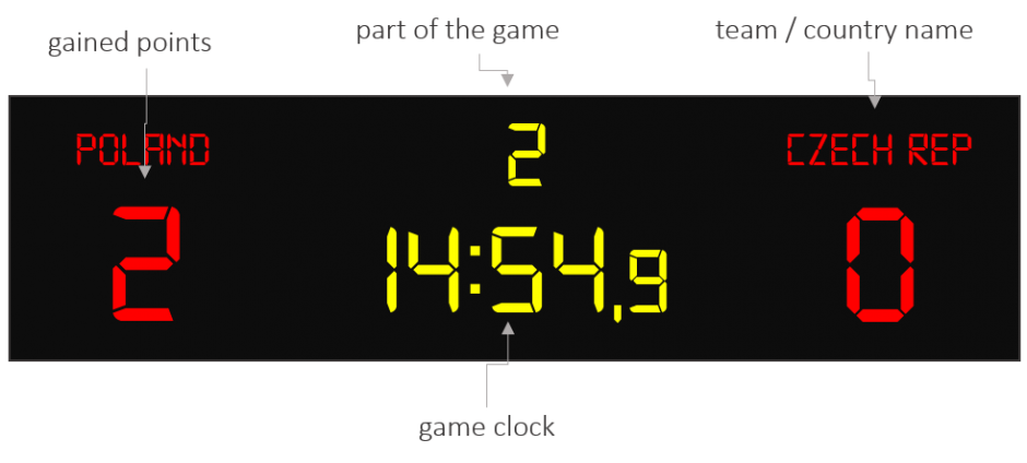 Football scoreboard clipart picture download LED scoreboards - basketball, volleyball, football, hockey picture download