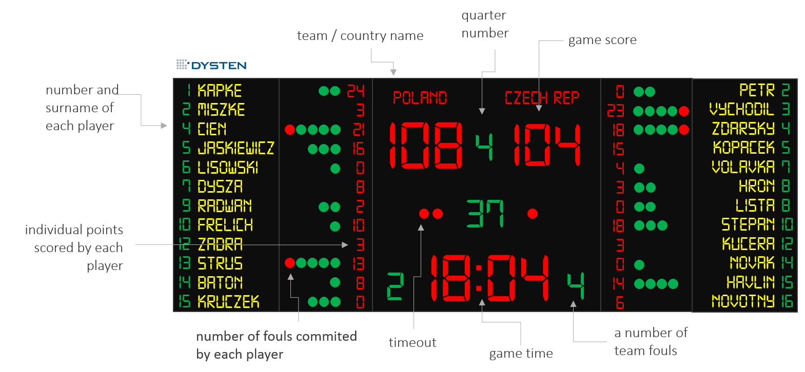 Basketball scoreboard clipart png clip LED scoreboards - basketball, volleyball, football, hockey clip