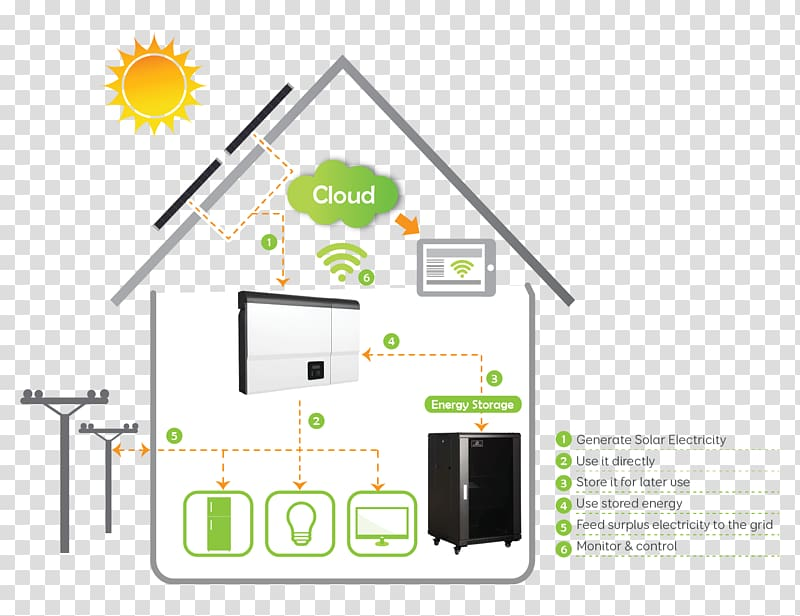 Battery energy storage system clipart vector transparent library Home energy storage Solar power System, energy transparent ... vector transparent library