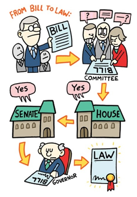 Bill goes from house to senate clipart svg free download How A Bill Becomes A Transformative Law svg free download