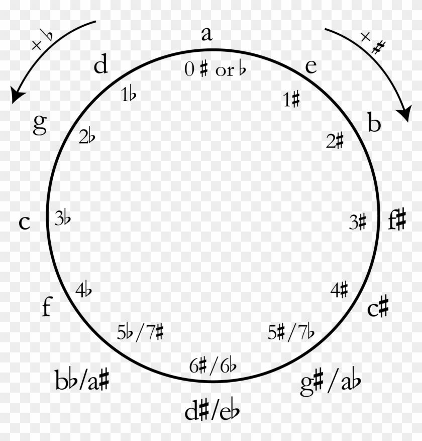 Writing Key Signatures - Minor Circle Of Fifths, HD Png Download ... clip transparent stock