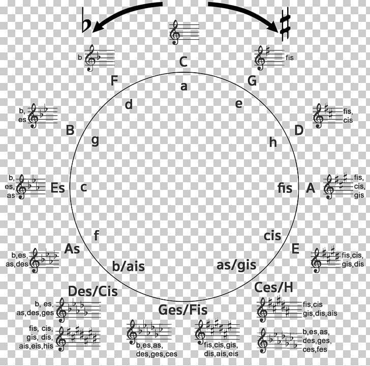 Key Signature Circle Of Fifths Scale Music PNG, Clipart, Angle, Area ... picture black and white stock