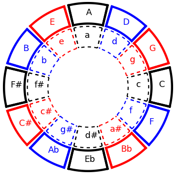 29: The Circle of Fifths with all the Major and minor keys. Major ... clip