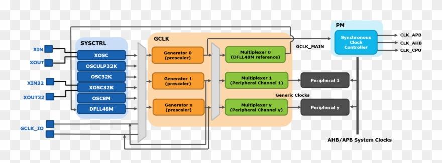 Block diagram clipart