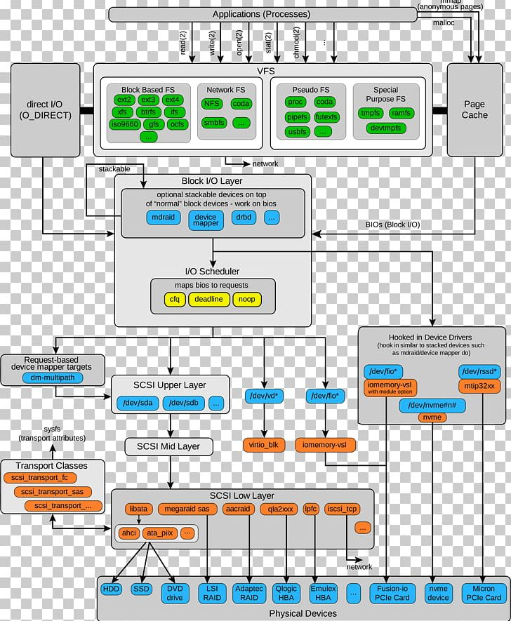 Block diagram clipart image black and white library Linux Kernel Block Diagram PNG, Clipart, Angle, Area, Block, Block ... image black and white library
