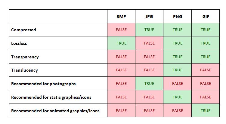 Bmp gif jpeg and clipart file formats banner free images - JPEG vs PNG vs BMP vs GIF vs SVG - Super User banner free