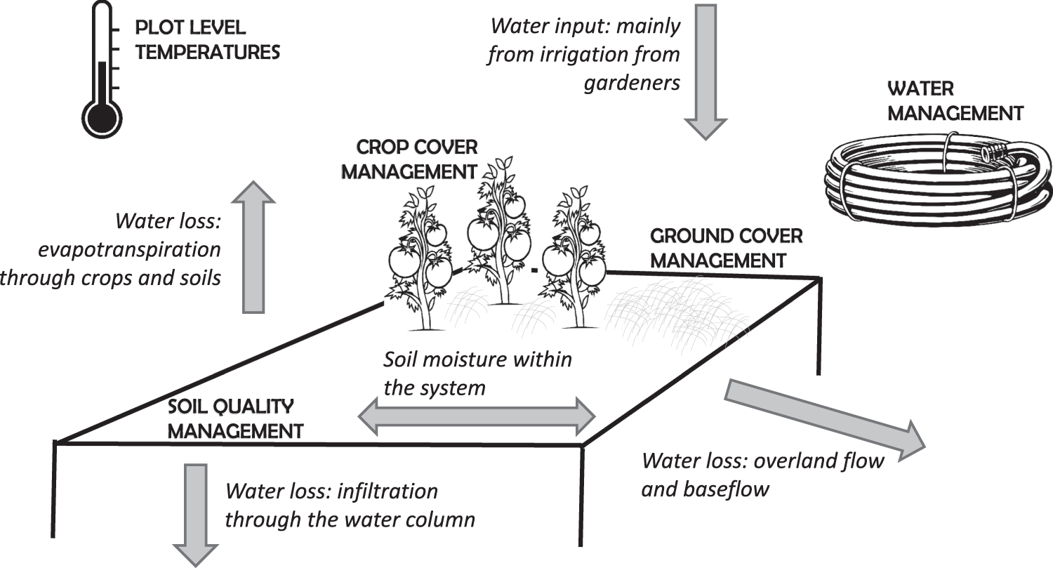 Capital for production clipart black and white clipart royalty free library Soil management is key to maintaining soil moisture in urban gardens ... clipart royalty free library