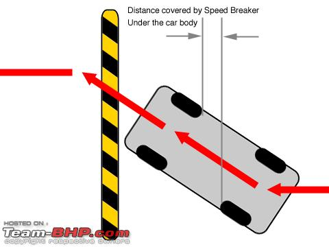 Car driving speed bump clipart jpg freeuse Art of taking Speed Breakers(humps) without scraping the belly ... jpg freeuse