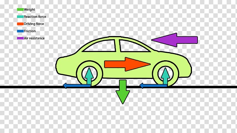 Car friction clipart graphic free download Car Friction Force Drag Motion, hayden panettiere transparent ... graphic free download