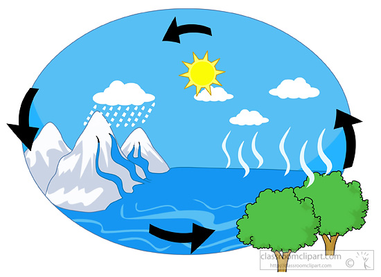 Carbon cycle clip art png royalty free library Water cycle clip art - ClipartFest png royalty free library