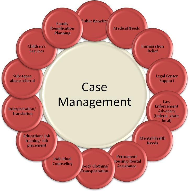 Case manager clipart clipart free 1000+ images about Case Management - It's an Art! on Pinterest ... clipart free