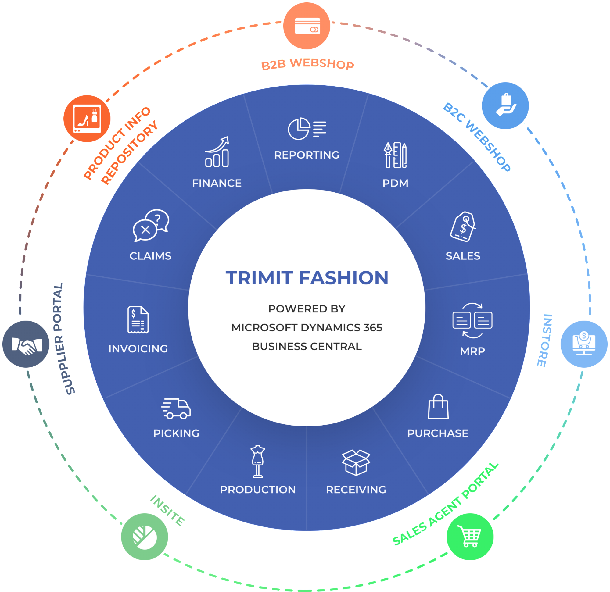 Central business systems clipart royalty free stock TRIMIT Fashion » Apparel & Footwear ERP Software Solution royalty free stock