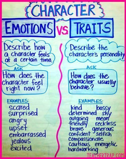 Character traits list clipart transparent 17 Best ideas about Character Traits List on Pinterest | Character ... clipart transparent
