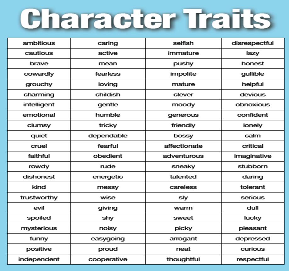 Character traits list clip art transparent download Personal Qualities List clip art transparent download
