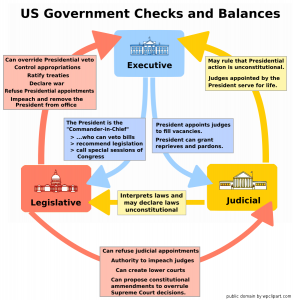 Checks and balances clipart vector US Government Checks And Balances Clip Art Download vector