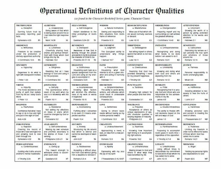 Christian character traits clipart picture free stock 17 Best images about Character traits on Pinterest | The ... picture free stock