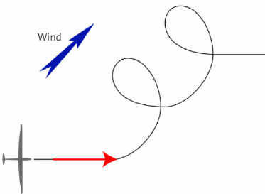 Circling wind clipart svg download Ground Track of a Circling Glider in Windy Conditions, as Measured ... svg download