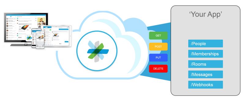 Cisco spark clipart jpg stock GitHub - barrasso/cisco-sparkbot-tutorial: Everything you need to ... jpg stock